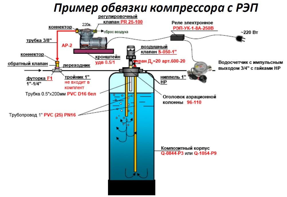 Кинематическая Схема Напорной Аэрации Воды 1465
